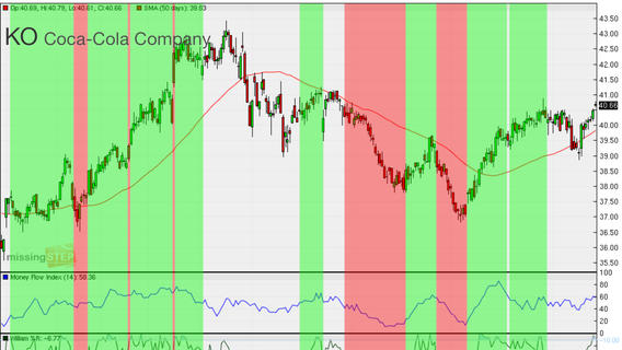 STOCK SIGNALS app review: provides automated trading signals
